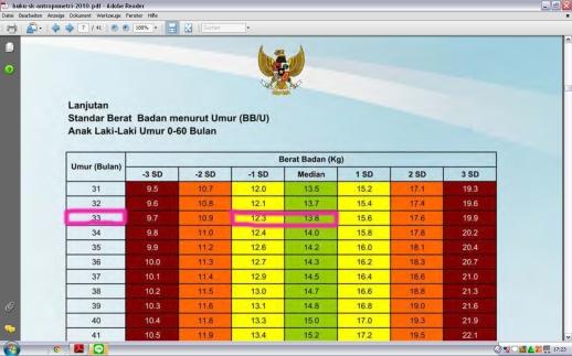 Tabel BMI, Mengetahui berat badan yang Ideal