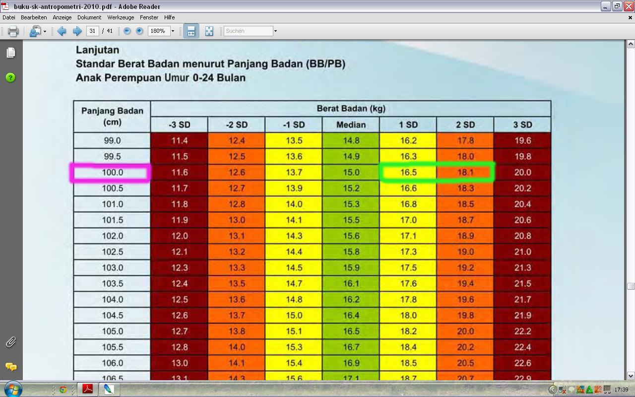 Cara Menghitung Berat Badan Ideal Pada Tes Performance Pramugari